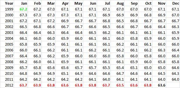 Employment v Unemployment 20121130 - 01