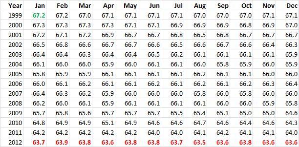 Employment v Unemployment 20121231 - 01